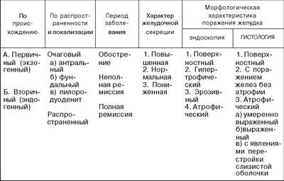 Разновидности гастритов